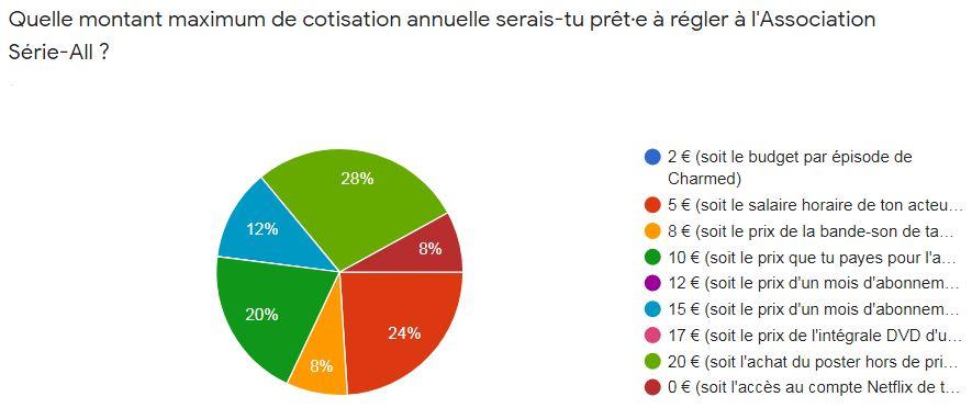 Les résultats du sondage concernant les cotisations 2020