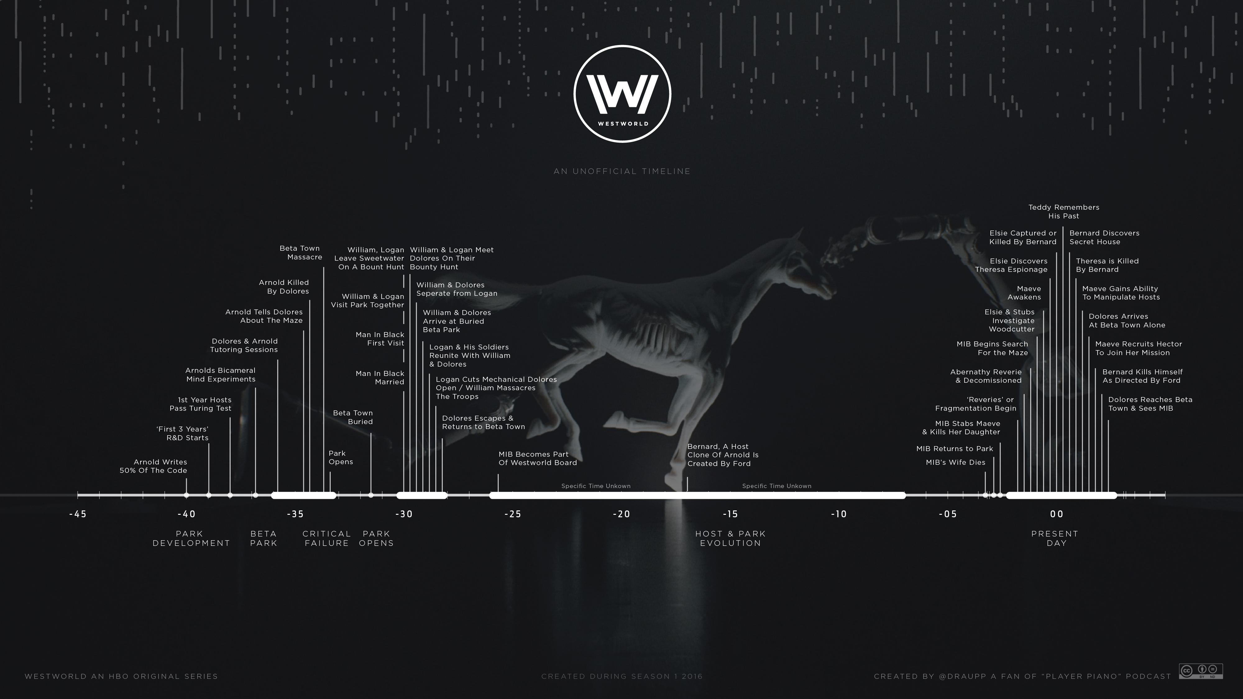 Les différentes périodes temporelles de Westworld